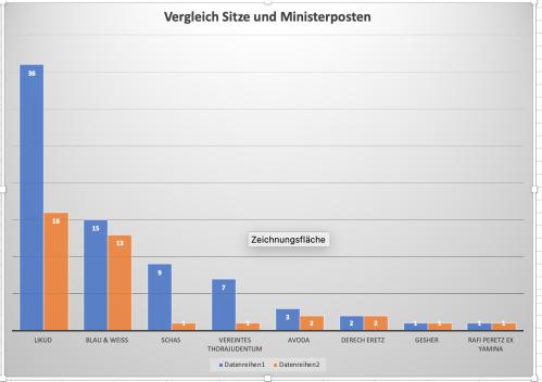 Sitze vs. Minister